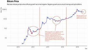 According To This Chart We Could Find Out When Bitcoin 39 S