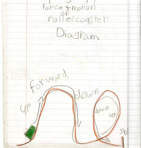 Science Gal Using Diagrams Explain Force Motion