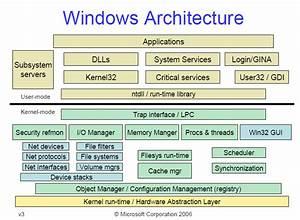 Deeper Into Windows Architecture  U2013 Hany Barakat U0026 39 S