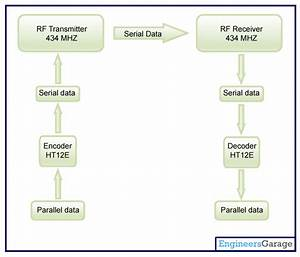 Rf Based Wireless Remote Control