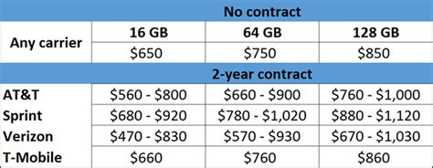 iphone prices in usa how much does an iphone 6 really cost hint it s way