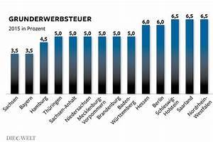 Grunderwerbsteuer Brandenburg 2016 : bis 6 5 prozent grunderwerbsteuer macht hauskauf teuer die welt ~ Frokenaadalensverden.com Haus und Dekorationen