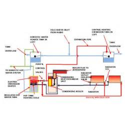 Oil Heating System Images