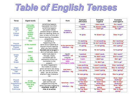 table  english tenses zoogii