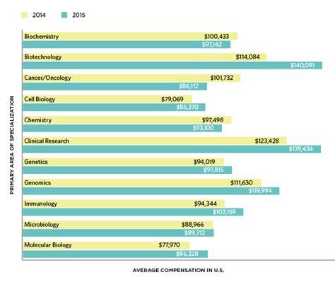 Laboratory Scientist Salary by 2015 Sciences Salary Survey The Scientist Magazine 174