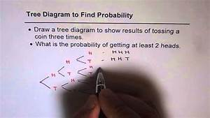 S10 Tree Diagram Probability For Tossing Three Coins