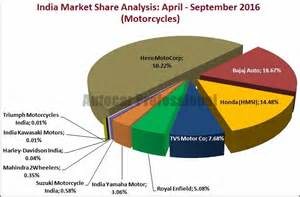 Motorcycle Market Share 2016