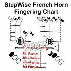 French Horn Chart And Flashcards Stepwise