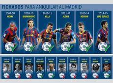 mesqueunclubgr Henry, Ibrahimovic, Villa, Alexis, Neymar