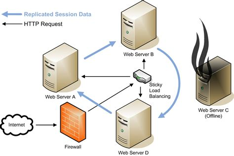 Configuring Session Replication (oracle Iplanet Web Server