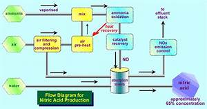 Nitric Acid  Manufacture Of Dilute Nitric Acid