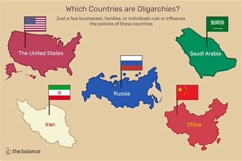 oligarchy countries list examples history