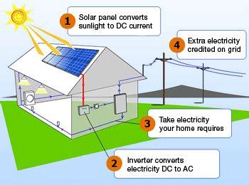 solar panels diagram what is solar energy solar power facts solar