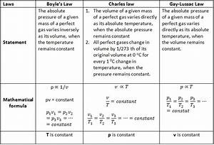 How Are Density  Mass  U0026 Volume Related
