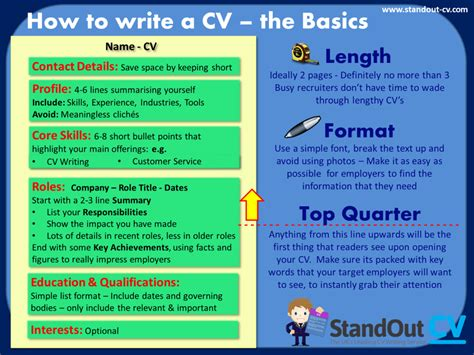 Top 10 Tips For Writing Your Resume Cv Part 2 by How To Write A Cv The Ultimate Guide Cv Template