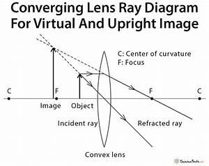 Converging Lens  Definition  Diagram  Equation  U0026 Application