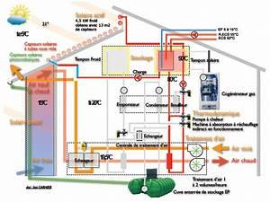 chauffage climatisation mode emploi daikin climatisation With pompe a chaleur maison 2 principe avantages inconvenients et prix du chauffage au