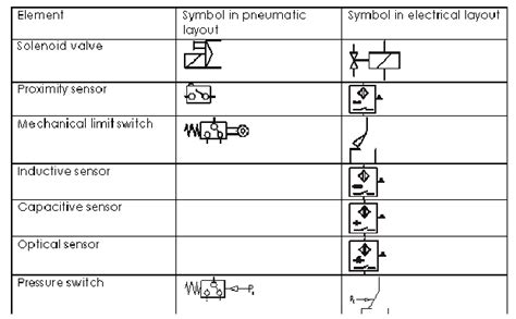 Contemporary Proximity Switch Schematic Symbol Ensign - Simple ...