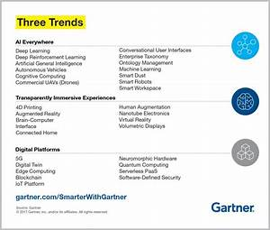 Top Trends In The Gartner Hype Cycle For Emerging