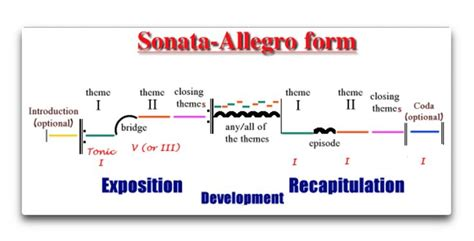 sonata allegro form exle sonata allegro form misc and education
