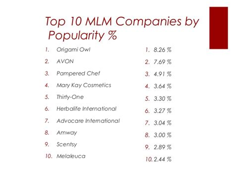 Top Marketing Companies by 10 Best Mlm Companies 2014