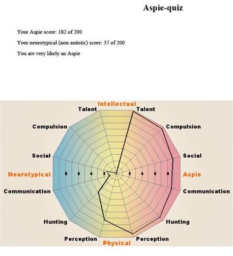 aspie test i took the aspie quiz i need to vent alienhippy s