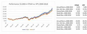 S P 500 Index Fund Performance Chart Vanguard 39 S Vtsax A Better Alternative To S P 500 Funds