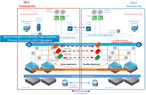 nsx   cross vc nsx security enhancements