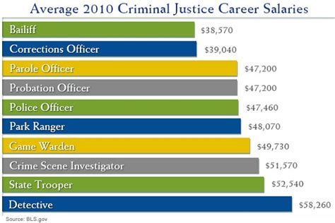 Detective Annual Salary by Top 10 Careers With A Criminal Justice Degree