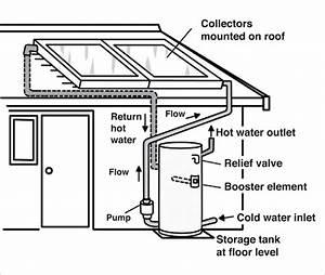 Roof Pump System  U0026 Petrol Pump Roof