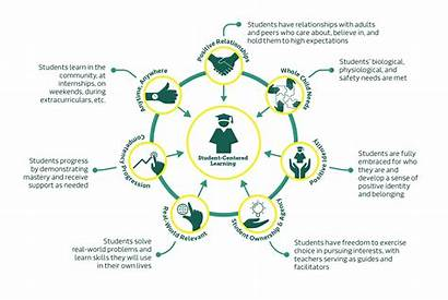 Evolving Principles Education Centered Student Learning Infographic