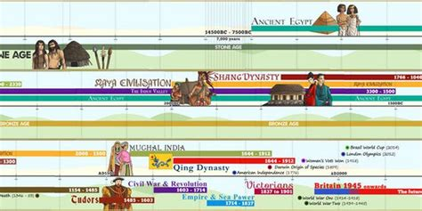 New Curriculum Ks2 British And World History Display Timeline  The Vikings Pinterest