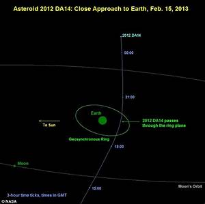'Atomic bomb' Asteroid 2012 DA14' which visits Earth ...