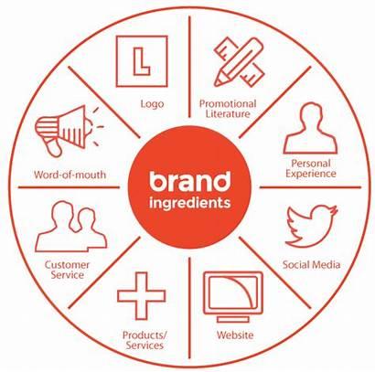 Branding India Corporate Agency Offset Scope Wheel
