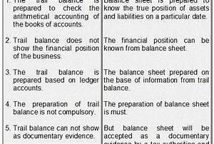 Free Balance Sheet Template Difference Between Trial Balance And Balance Sheet Trial
