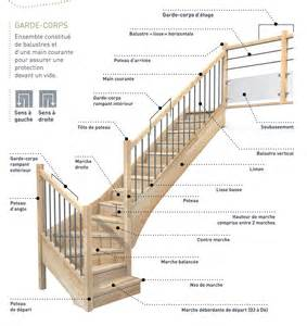 Escalier Pmr Logement by Escalier