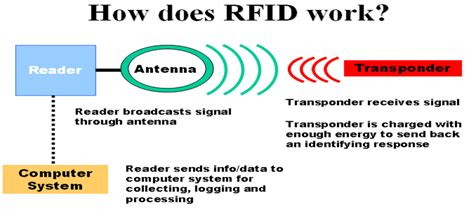 how does rfid works