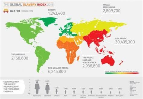 l esclavage moderne compte 45 millions de victimes en 2016