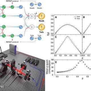Two Qubit Quantum Bernoulli Factory Setup Results