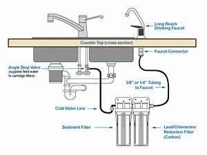 Under The Sink Filtration Installation Diagram