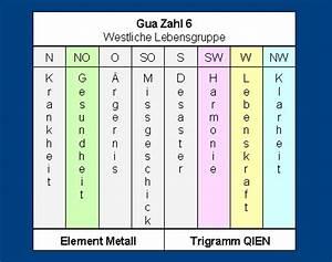 Feng Shui Kua Zahl : gua zahl himmelsrichtungen trigramme und elemente ~ Markanthonyermac.com Haus und Dekorationen