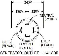Connecting Portable Generator Home Wiring Prong