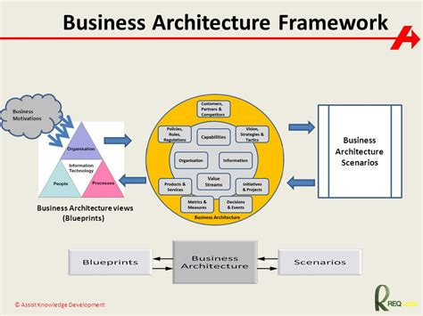 Business Architecture  Ppt Download