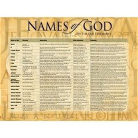 names  god   meaning google search