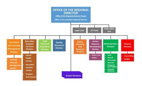 region viii   region department  education