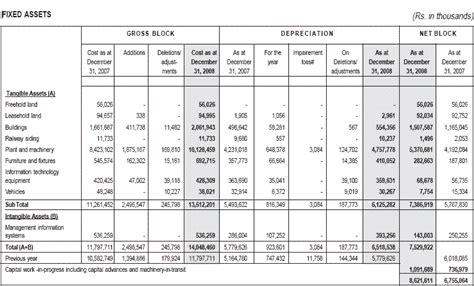 depreciation of fixed asset fixed assets