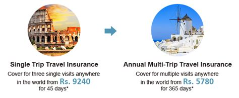 It doesn't take much for a trip to go wrong. Annual Multi Trip Travel Insurance: Worldwide Travel Insurance With Covid-19 Coverage ...