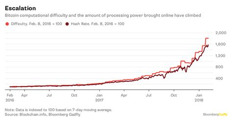 bitcoin mining rate of return bitcoin crash sees miners fried in this of chicken