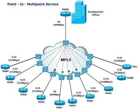 cisco networking center