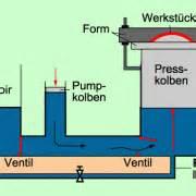 Schweredruck Berechnen : hydraulische anlagen in physik sch lerlexikon lernhelfer ~ Themetempest.com Abrechnung
